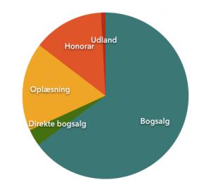 Salg fordelt på art 2014