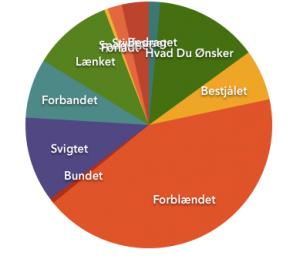 Salg fordelt på udgivelser 2014